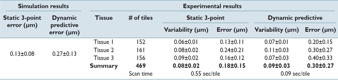 Table 1: Experimental results of focal prediction error