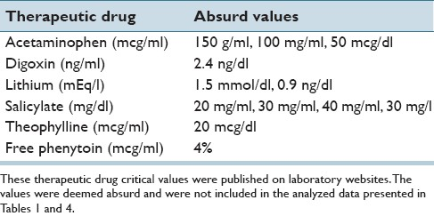 Table 3: Absurd Internet-published critical value limits