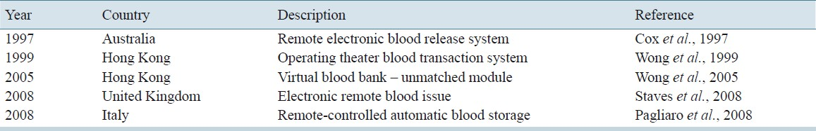 Table 1: Published experience on virtual blood banks