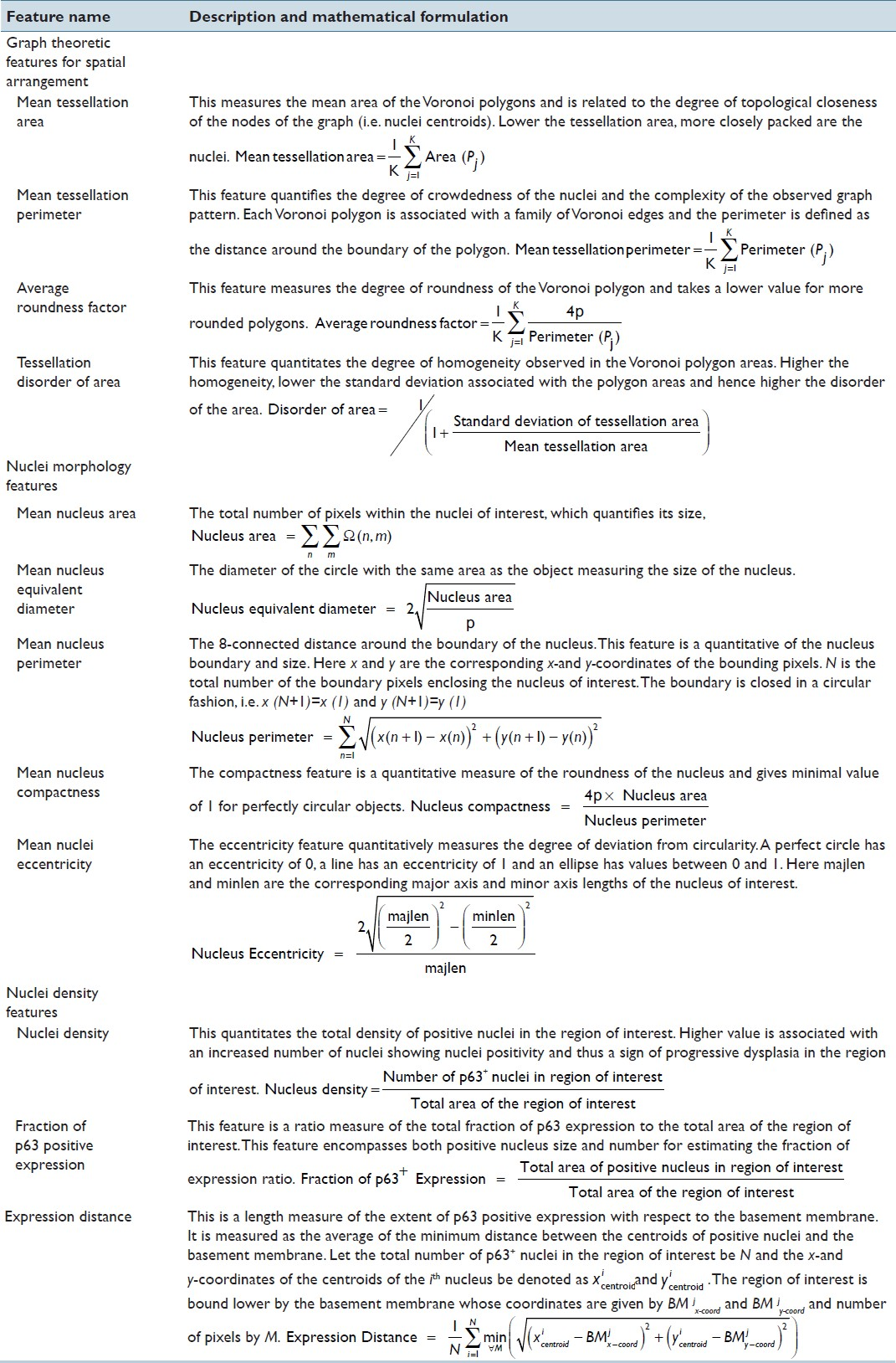 Table 1: Description and mathematical formulation of extracted biologically relevant features