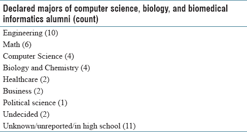 Table 2: Declared majors of computer science, biology, and biomedical informatics alumni