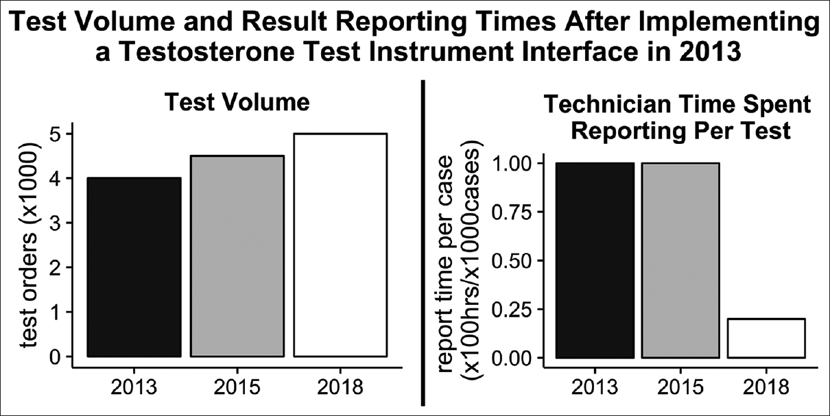 Figure 4: Annual test orders and time spent reporting results in laboratory information system for testosterone liquid chromatography-tandem mass spectrometry test after implementation of instrument interface in 2013. Left panel: Test volumes from 2013 to 2018. Right panel: Technician time to report results from 2013 to 2018