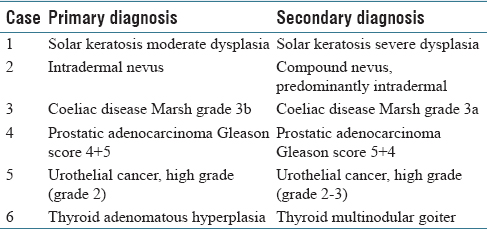 Table 4: Cases with minor discordance in study on digital vs. microscopic diagnosis