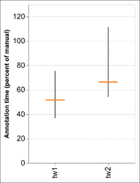 Figure 11: Annotation time relative to manual annotation. Proportion of the manual time for two users (tw1, tw2) over five cases. The vertical bar span minimum and maximum time across cases. The horizontal tick shows the average time. Quantile boxes are omitted due to the low number of observations